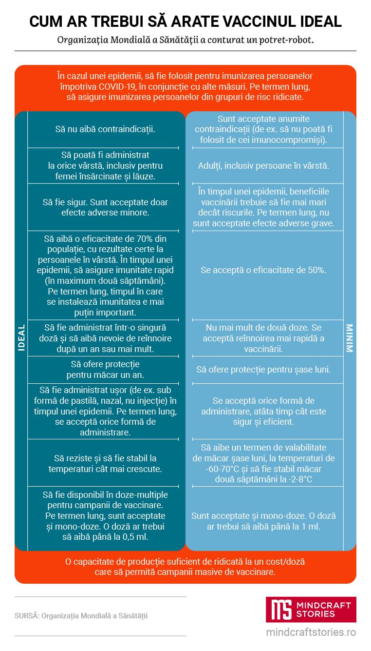 Infografic despre cum ar trebui să arate un vaccin anti-COVID-19 ideal.