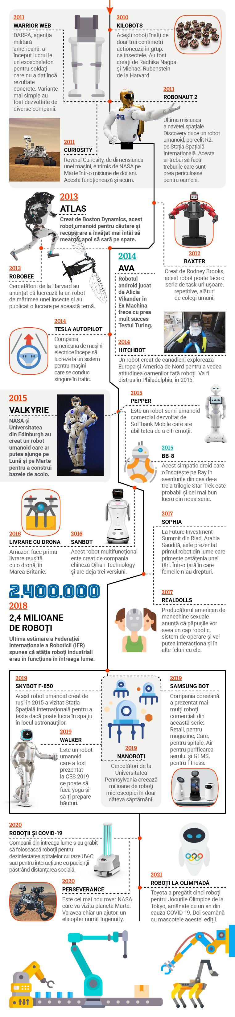 varietăți de roboți comerciali)