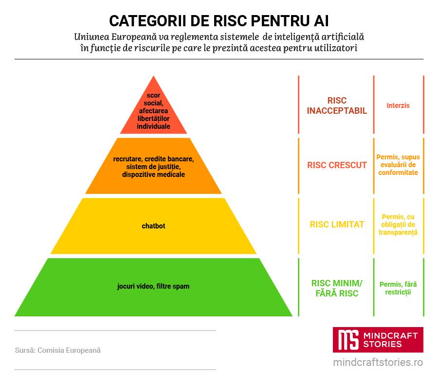 Infografic: reglementarea sistemelor AI